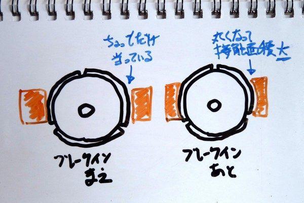 TOYz BAR☆ミニ四駆モーターのブレークインについて考察的妄想