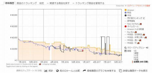OYz BAR☆タカラトミー リニアライナーL0。amazon.co.jp価格推移。